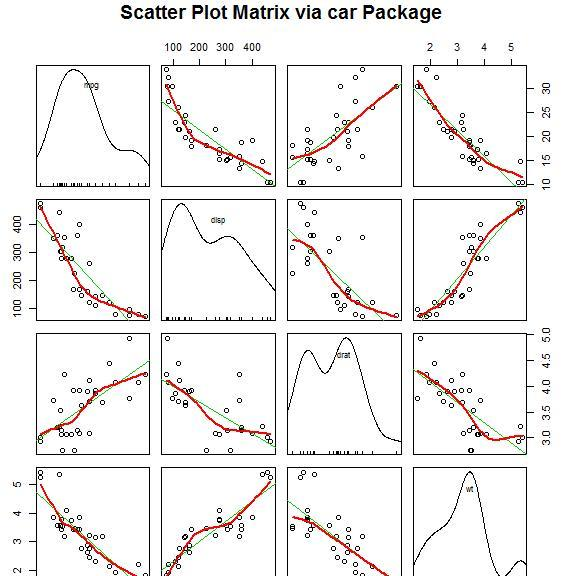 用R字体做数据分析--散点图矩阵__土豆头条狼牙财经语言创意设计图片