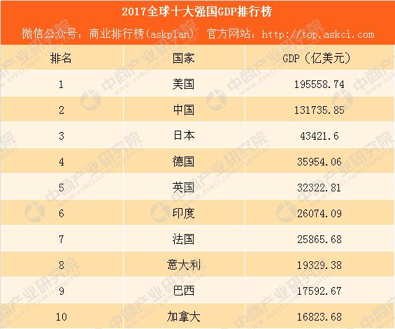 2017全球十大强国GDP排行榜:中国同美国经济