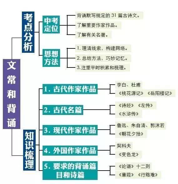 初中语文基础知识结构图,把知识结构讲得一清二楚!