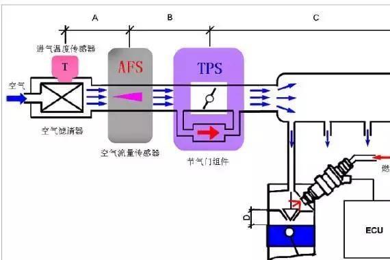 电控发动机进气体系及其<em>真空</em>透露对发动机的影响