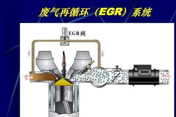 <em>EGR</em>阀<em>废气</em>在<em>循环</em>作用以及理解的误区