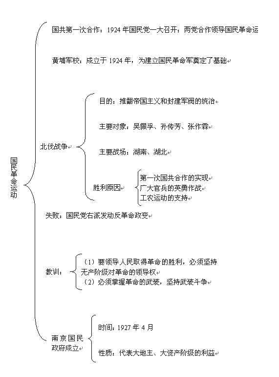"""历史小课堂:初中历史知识""""框架图""""汇总"""