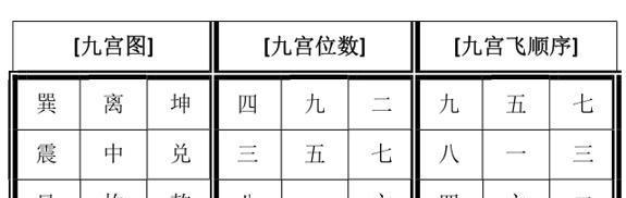 三元九运和每年九宫飞星的确定图片