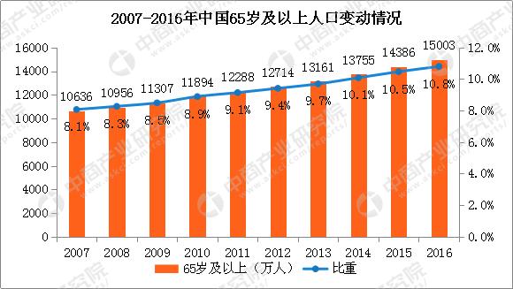 人口老龄化_人口发展预测