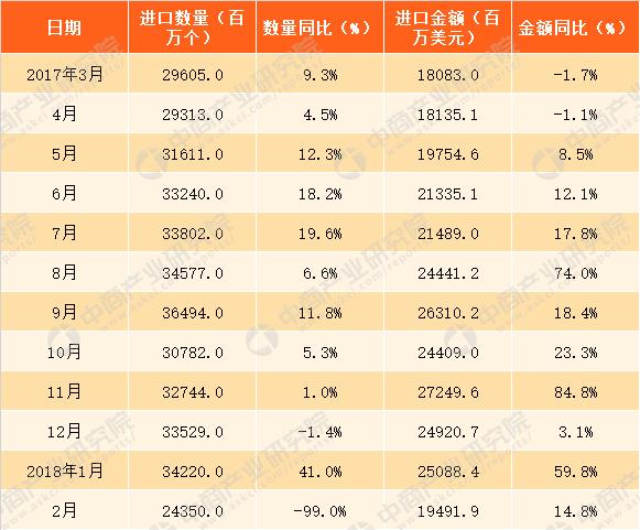 2018年1-2月中国集成电路进口数据分析:进口额同比增36.2%