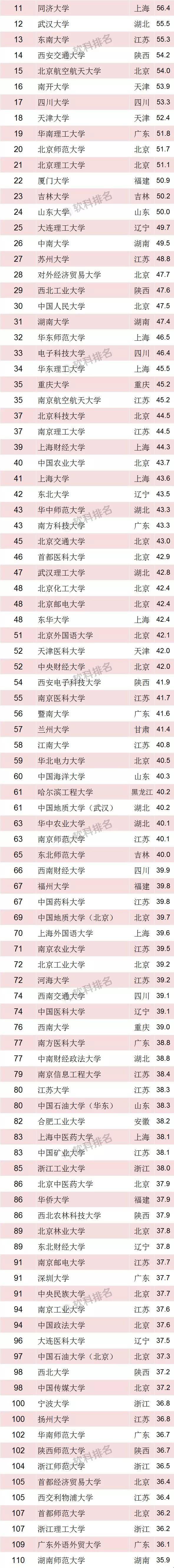 重磅!2018中国最好大学排名发布,四川27所高校上榜!