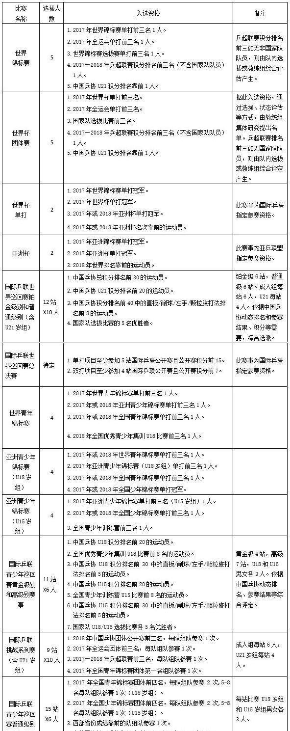 刘诗雯一年半单打无冠 乒超尚未结束 机动入选2018世界杯团体阵容