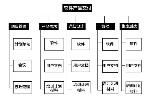 MS Project功能介绍—项目管理纯干货