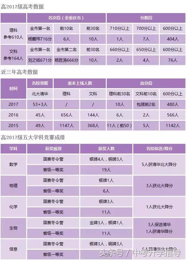 最新巴蜀中学2018招生简介、签约信息汇总!