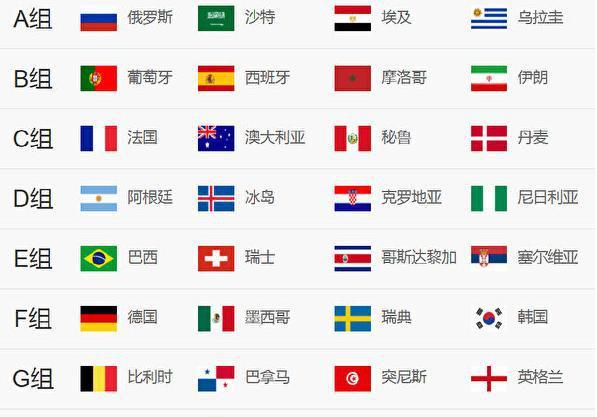 2018俄罗斯足球世界杯32强小组分组揭晓