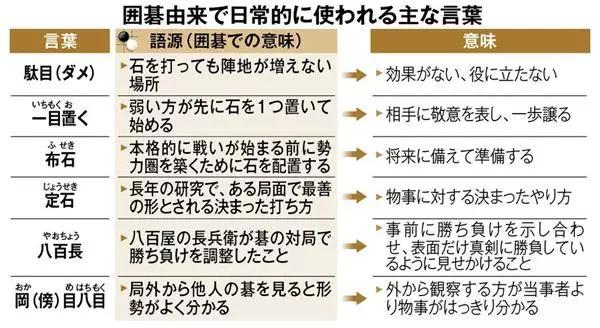 日本那些无意间在生活中脱口而出的围棋用语
