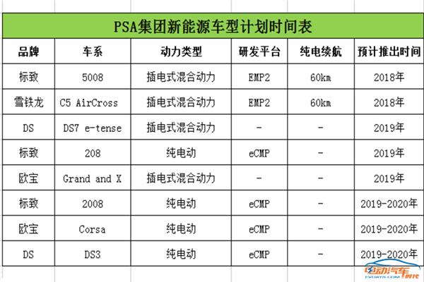 纯电动的较量,宝马X1/3系 and 标致208,你更中意哪一款?