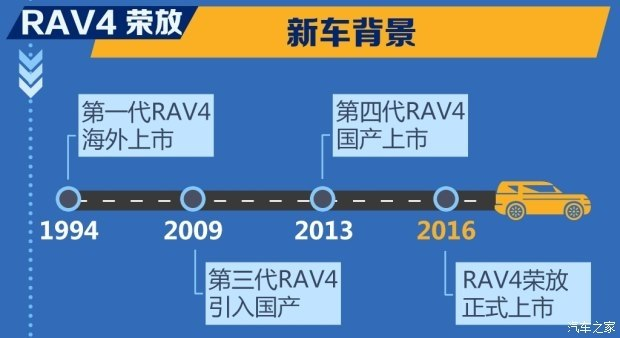基于TNGA架构 全新RAV4荣放2019年上市