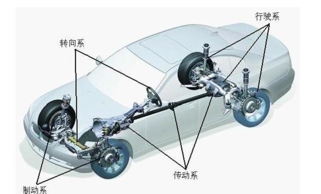 二,汽车底盘的组成 轿车底盘结构组成 汽车底盘由传动系,行驶系,转向