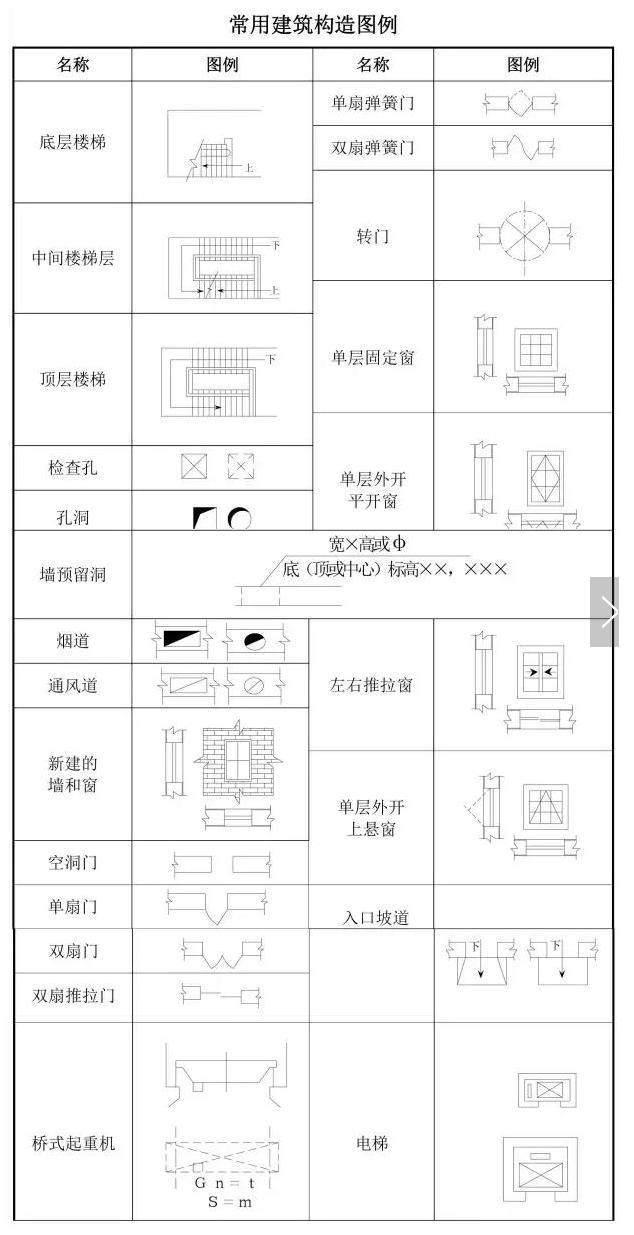 盘点建筑工程图纸上出现的图标,代号!