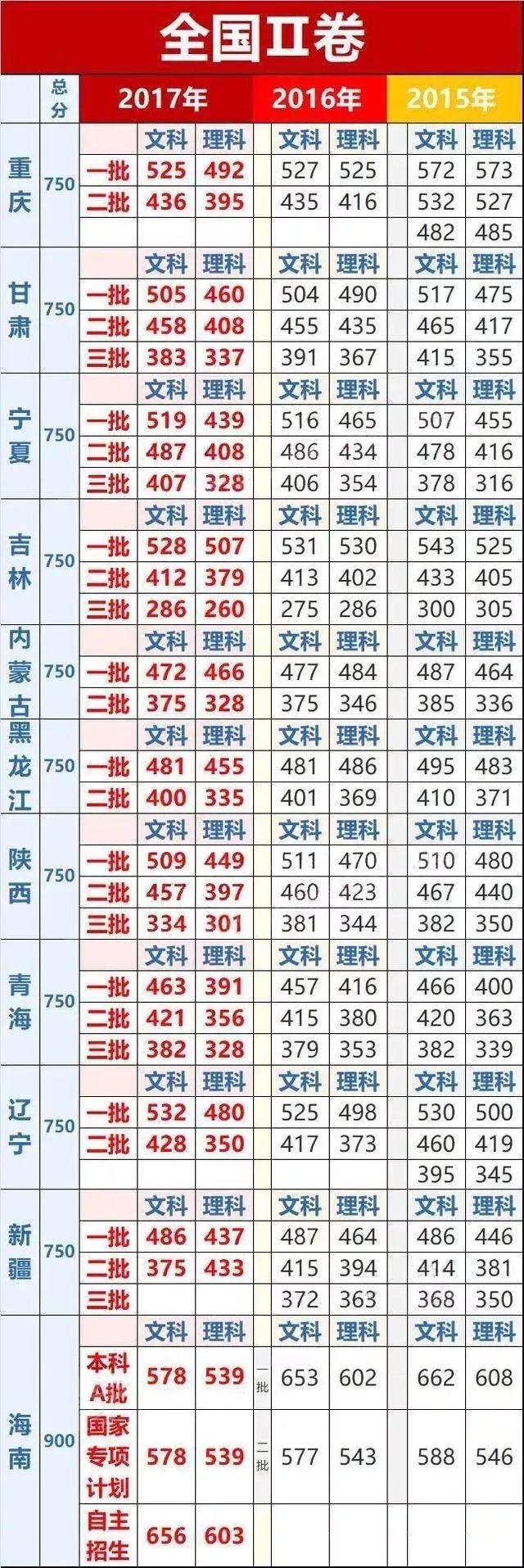 你估算过要上985/211大学,各科至少要达到多少分吗?