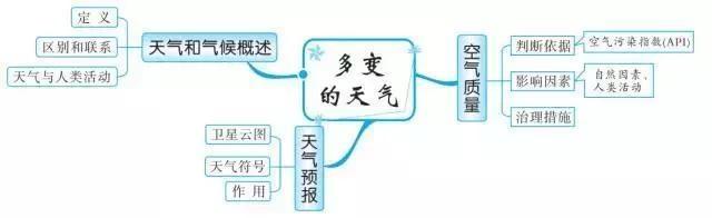 初中学生巧编老师导图,扫尽思维全部知识点!班上地理个个初中成绩查询大同中考满分上海图片