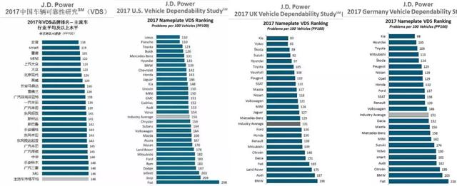 日韩系、欧美系谁更靠谱?中美英德车辆可靠性大PK