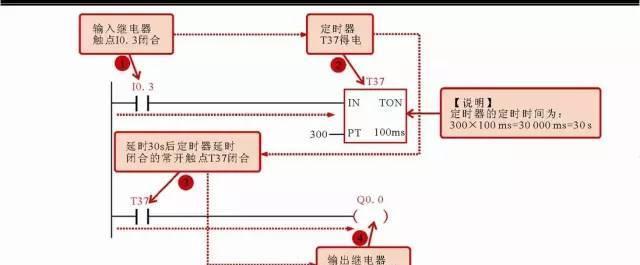 3闭合后,定时器t37得电,延时30s后控制输出继电器q0.