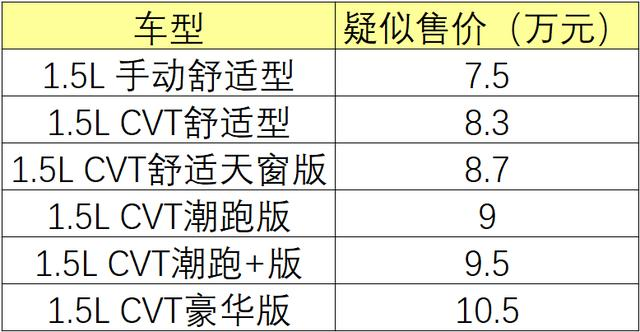 本田新款飞度1月11日上市 疑售7.5-10.5万元