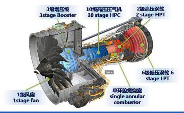 图:cj1000a涡扇发动机的结构图 2.