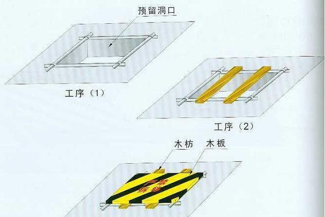 建筑人必知:施工现场各种洞口防护应该这么做,这才叫安全!