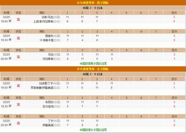 2018乒乓球世界杯,中国乒乓球队成功卫冕冠军