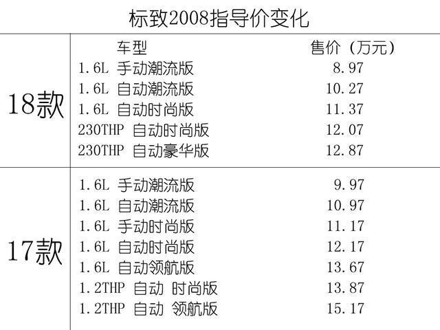 新款标致2008有两大改变和两大提升