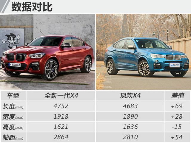 宝马推全新X4轿跑SUV 空间大幅提升/变身帅气小伙