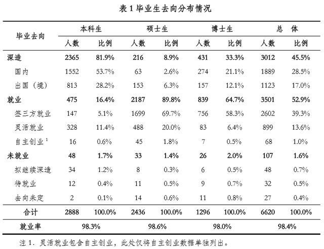2017年清华大学就业报告公布,本科生保研过半,深造率超八成!