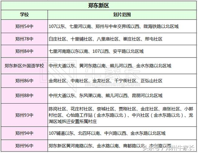重磅!郑州a重磅v重磅事项划片初中及重要夜校汇初中电大范围图片