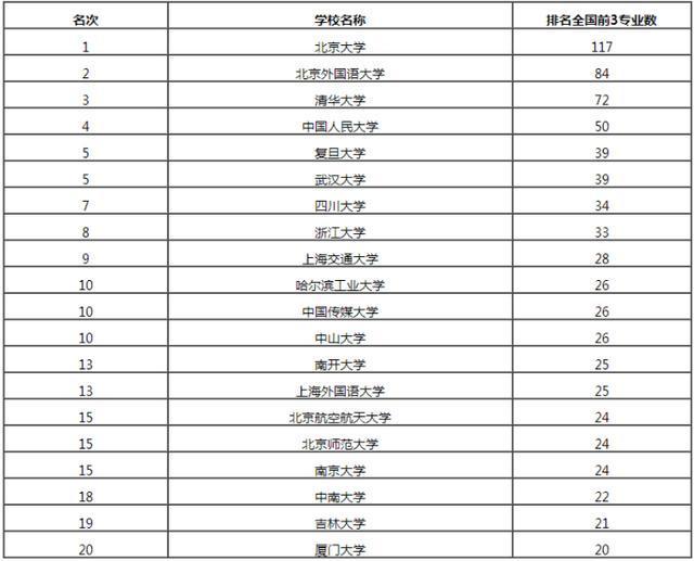 2017年全国506个本科专业大学排行榜, 北京大学雄踞第一