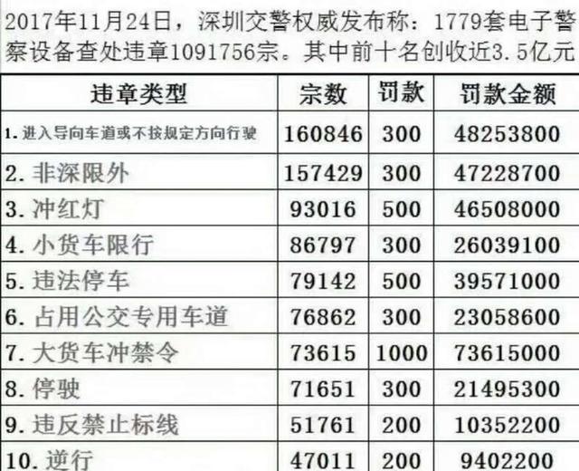 深圳违章创收近4亿!但对于斑马线未礼让行人,人民日报有话要说