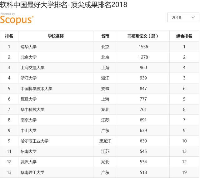 2018年中国高校发表顶尖成果数量排名,用学术反映真正实力!