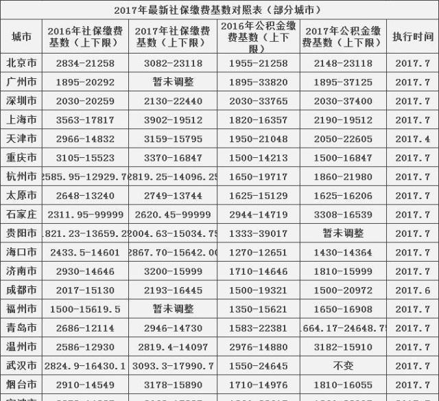 2019年上海社保缴费基数是多少?   知乎