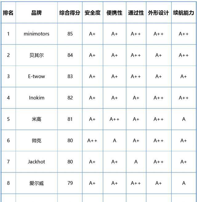 电动滑板车排行_RND电动滑板车获发明专利,高品质备战京东618