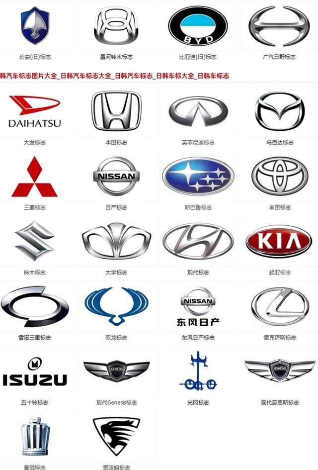 各大汽车车标和名称,认识20个以上的小编服你