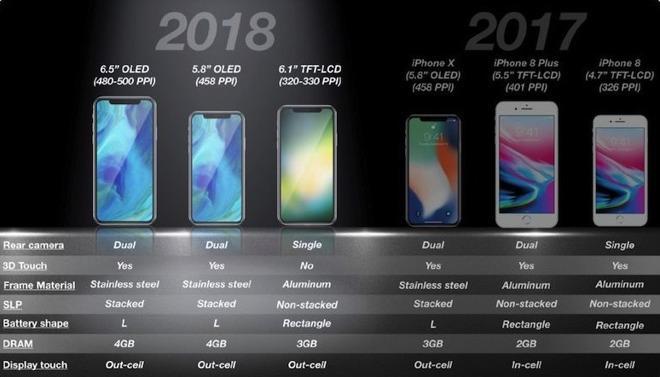 【袁今夏】今夏不停产, 苹果iPhone X可能会销售到2019年