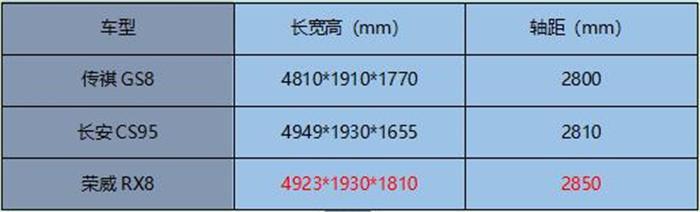 荣威RX8试水非承载式车身 这是要越野的节奏?