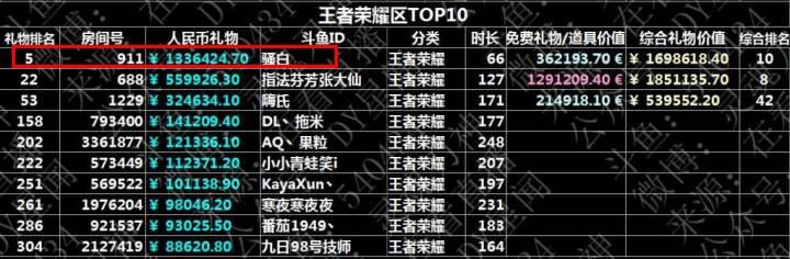2018斗鱼主播月收入排行榜,冯提莫和阿冷惨败,第一是她!