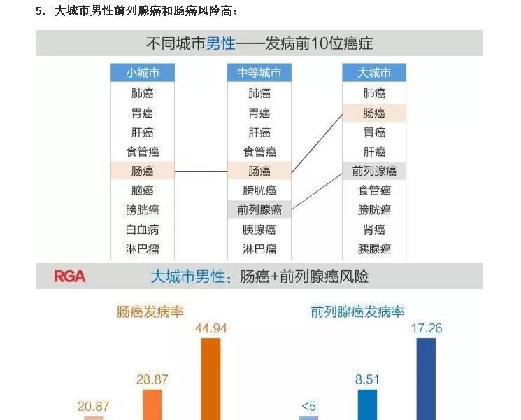 中国癌症中心最新发布,2017年癌症患者数据出炉,提醒生活中的人