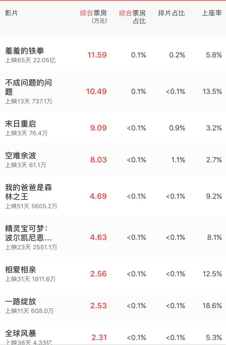 100万!施瓦辛格将创造在中国最差票房纪录,他知道这事吗?