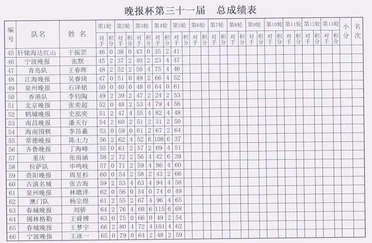 晚报杯第5轮对阵,附第4轮赛果和个人总成绩表