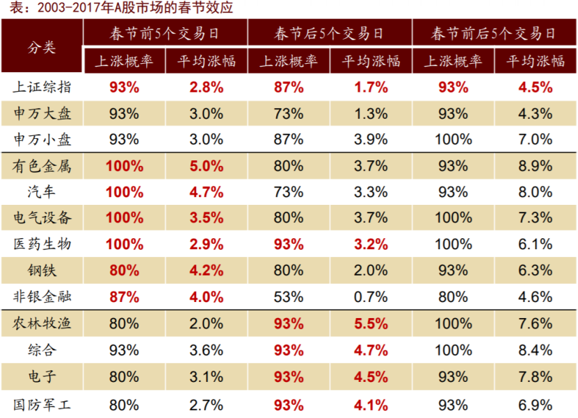 A股春节期间上涨概率高达93% 反弹看好周期股