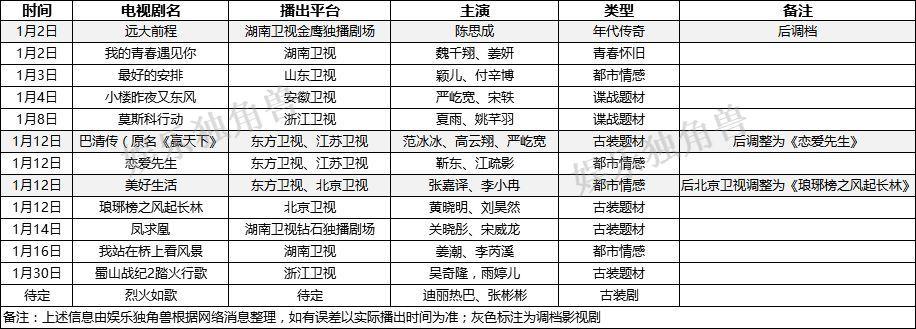 《巴清传》意外撤档,现实题材急速抢滩,2018开年大剧透露哪些讯号