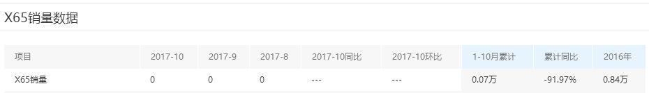 萨博2.0T动力,底盘调校一流,卖7万多,为何连续4个月销量为0