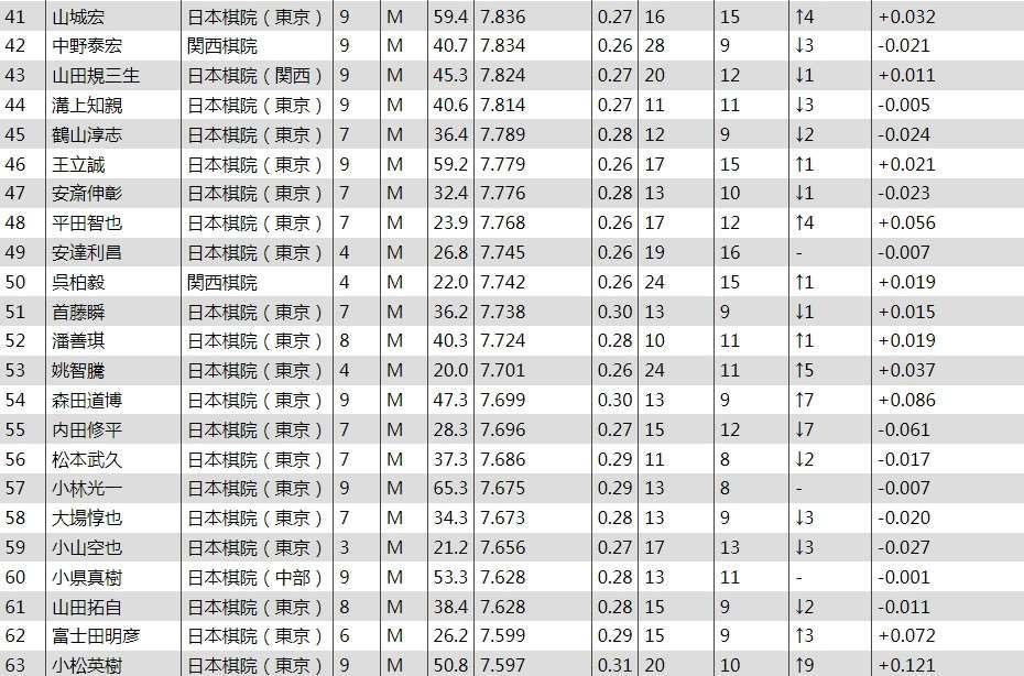2017年度日本棋手数据排名及日本棋手国内等级分排名