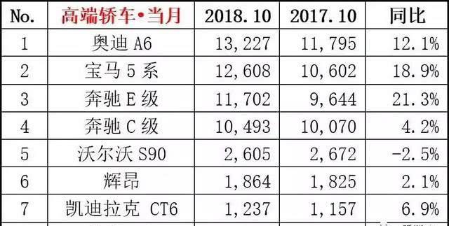 2018年10月豪华轿车销量排行榜出炉,奥迪A6第一辉昂第六