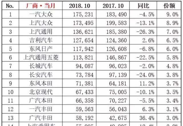 2018年10月汽车销量排行榜出炉!本田CR-V第九