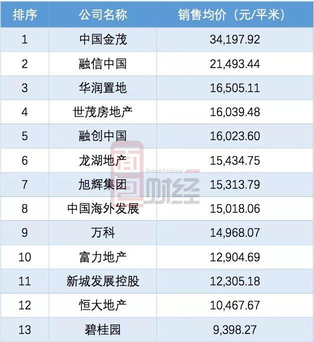 内房股20强半年销售总额突破2万亿:融信中国排名升幅居前